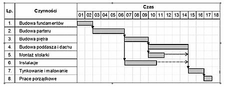 Baza wiedzy olimpiada przedsibiorczoci hl gantt jest autorem metody planowania przedsiwzi przy pomocy harmonogramw ktre znane s pod nazw diagramw wykresw gantta ccuart Image collections